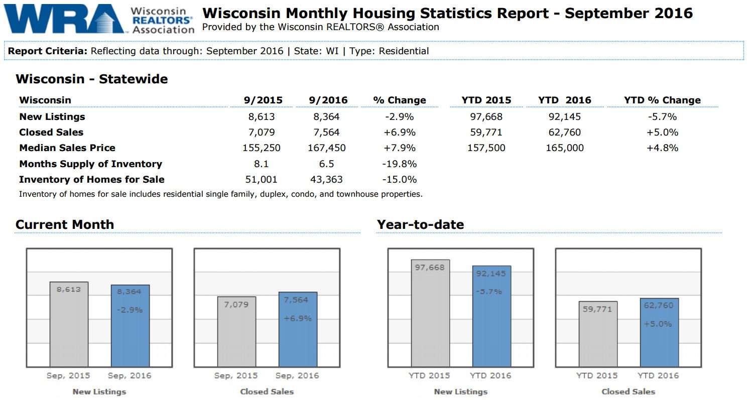 Wisconsin Home Sales September 2016